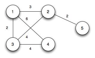 CS 360: Lecture 19: Minimum Spanning Trees - Kruskal's Algorithm